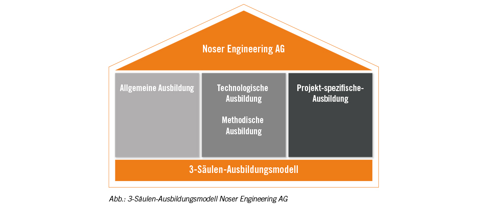Grafik-Noser-Engineering-3-Saeulen-Ausbildungs-Modell