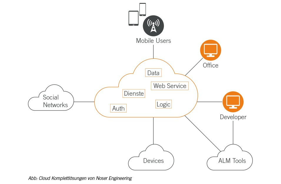 Grafik-Cloud-Komplettloesungen-von-Noser-Engineering