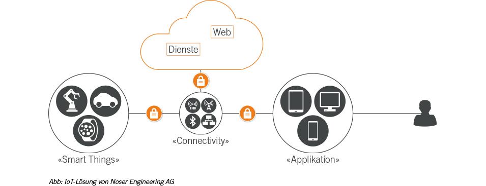 IoT-Lösungen-von-Noser-Engineering-AG