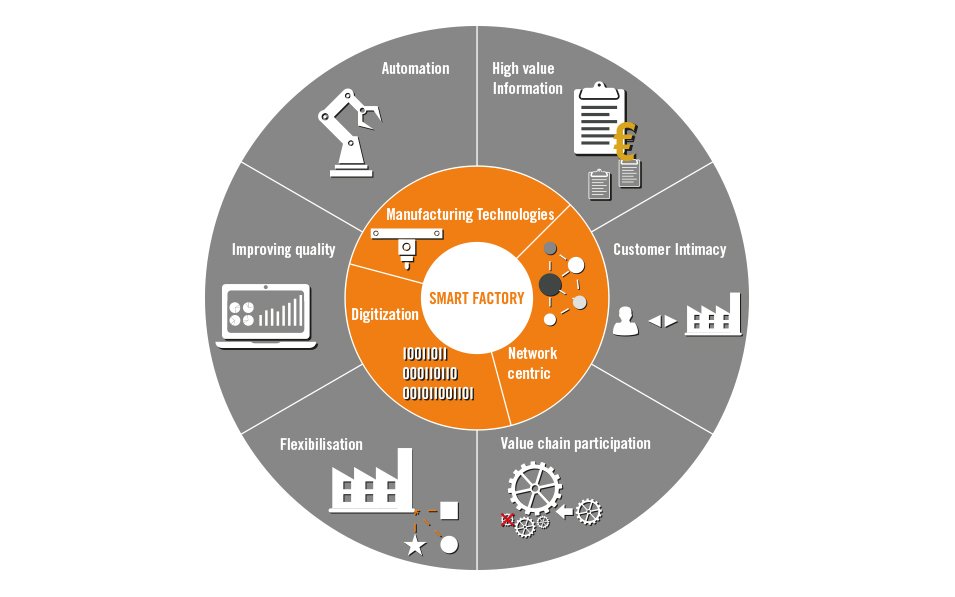 Grafik-Noser-Engineering-Smart-Factory